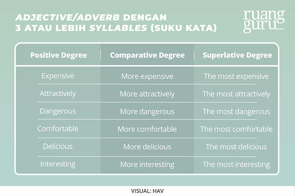 comparison degree 3 atau lebih syllables