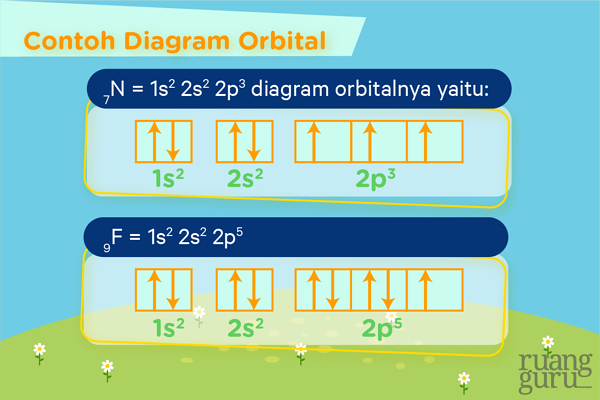 contoh diagram orbital