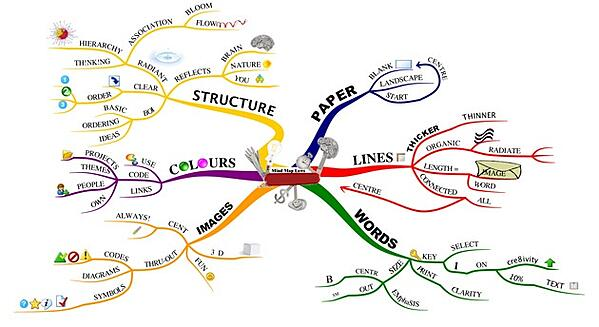 topik mind map